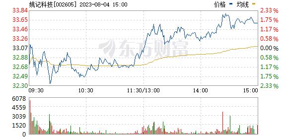 姚记扑克(002605)