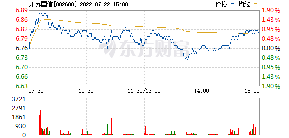 江苏国信(002608)