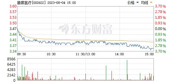 融钰集团(002622)