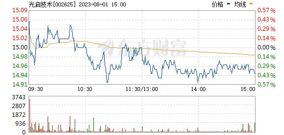 光启技术(002625)