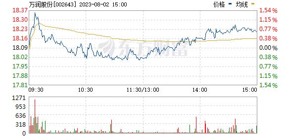 万润股份(002643)
