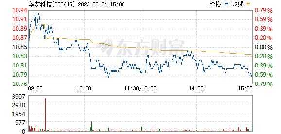 华宏科技002645