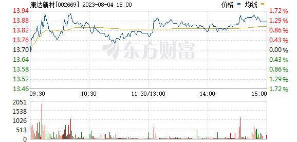 康达新材(002669)