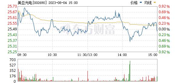 美亚光电(002690)