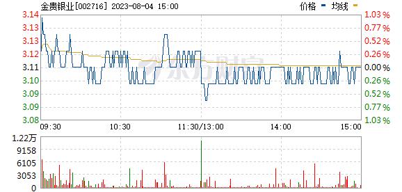 金贵银业(002716)