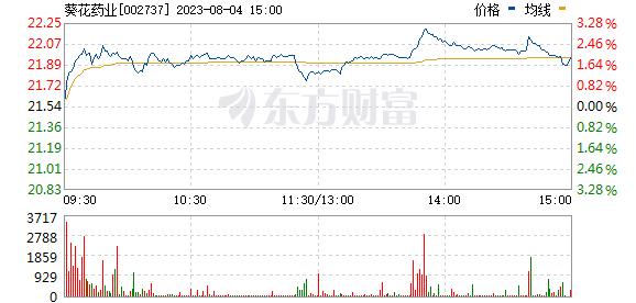 葵花药业(002737)