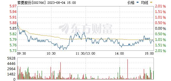索菱股份(002766)