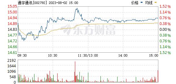 通宇通讯(002792)