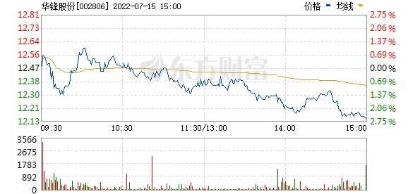 华锋股份(002806)