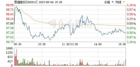 恩捷股份(002812)