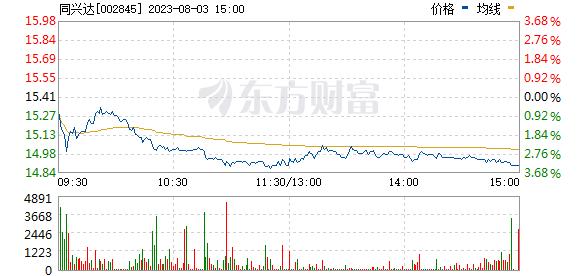 同兴达(002845)