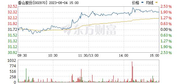 香山股份(002870)