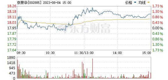 京泉华(002885)