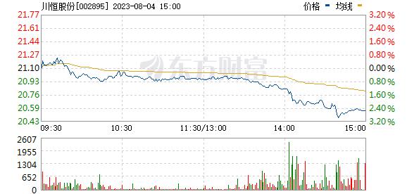 川恒股份(002895)