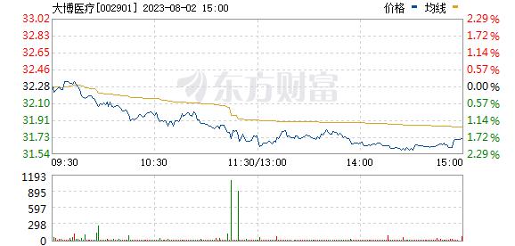 大博医疗(002901)