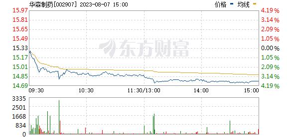 华森制药(002907)