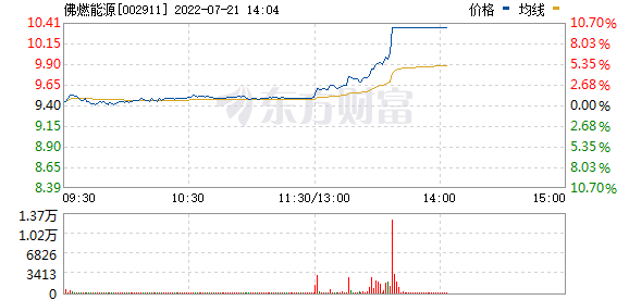佛燃股份(002911)