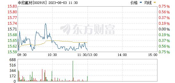 中欣氟材(002915)