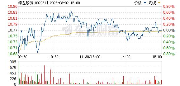 锋龙股份(002931)