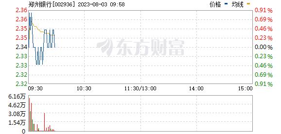 郑州银行(002936)