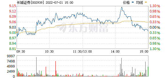 长城证券(002939)