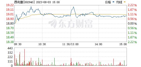 昂利康(002940)