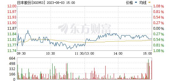日丰股份(002953)