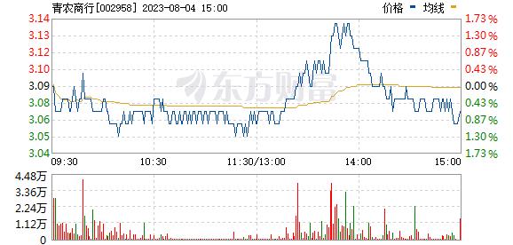 青农商行(002958)