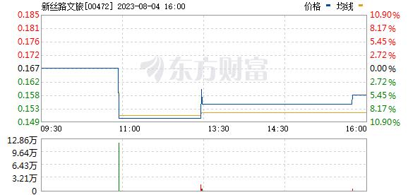 新丝路文旅(00472)
