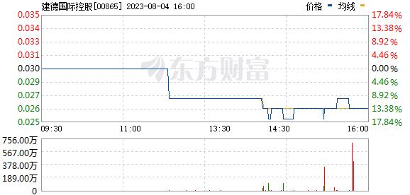 建德国际控股(00865)