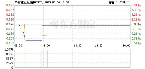 中国通海金融(00952)