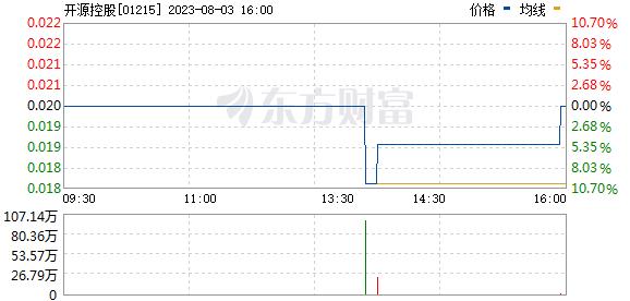 开源控股(01215)