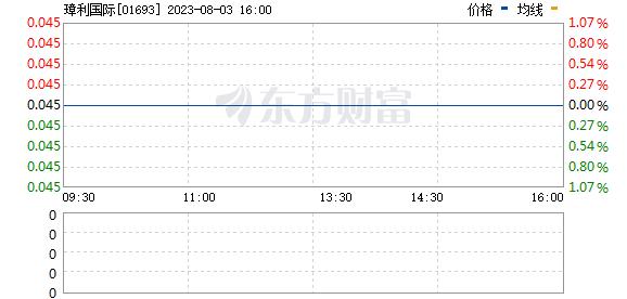 璋利国际(01693)