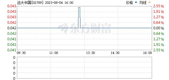 远大中国(02789)