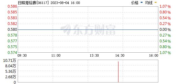日照港裕廊(06117)