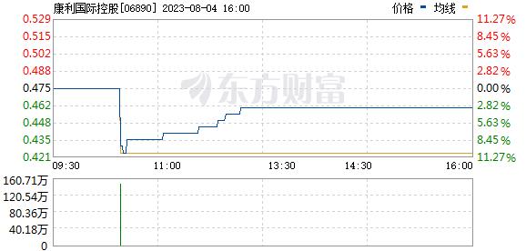 康利国际控股(06890)