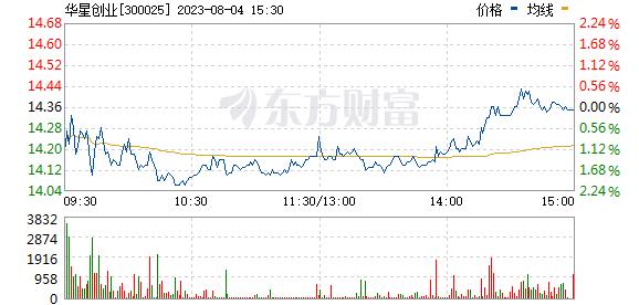 华星创业(300025)