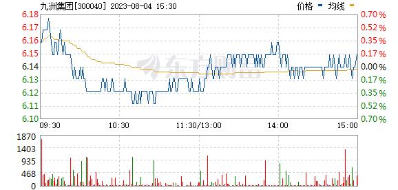 九洲电气(300040)