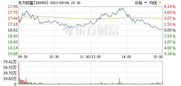 东方财富(300059)