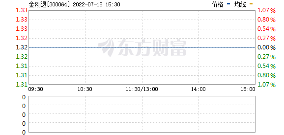 豫金刚石(300064)