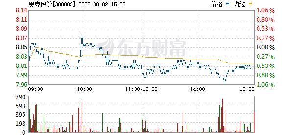 奥克股份(300082)