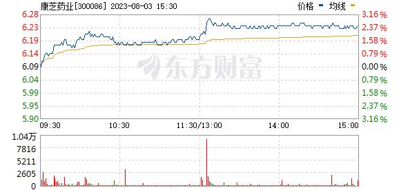 康芝药业(300086)