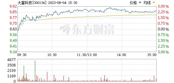 大富科技(300134)