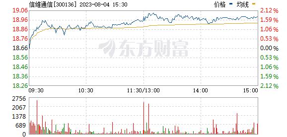 信维通信(300136)