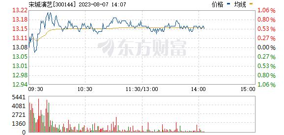宋城演艺(300144)