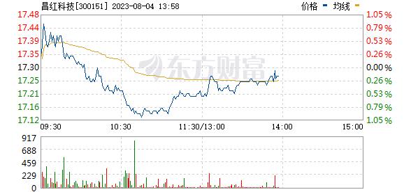 昌红科技(300151)