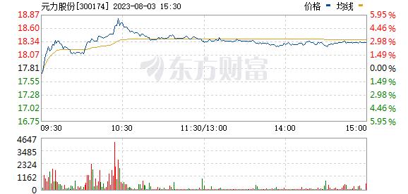 元力股份(300174)
