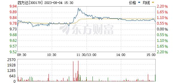 四方达(300179)