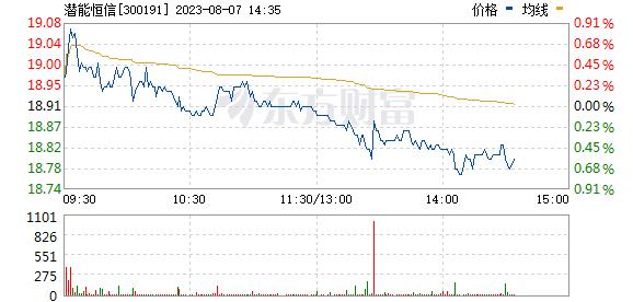 潜能恒信(300191)
