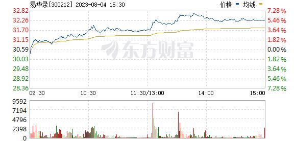 易华录(300212)